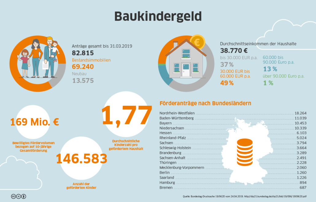 Baukindergeld Infografik
