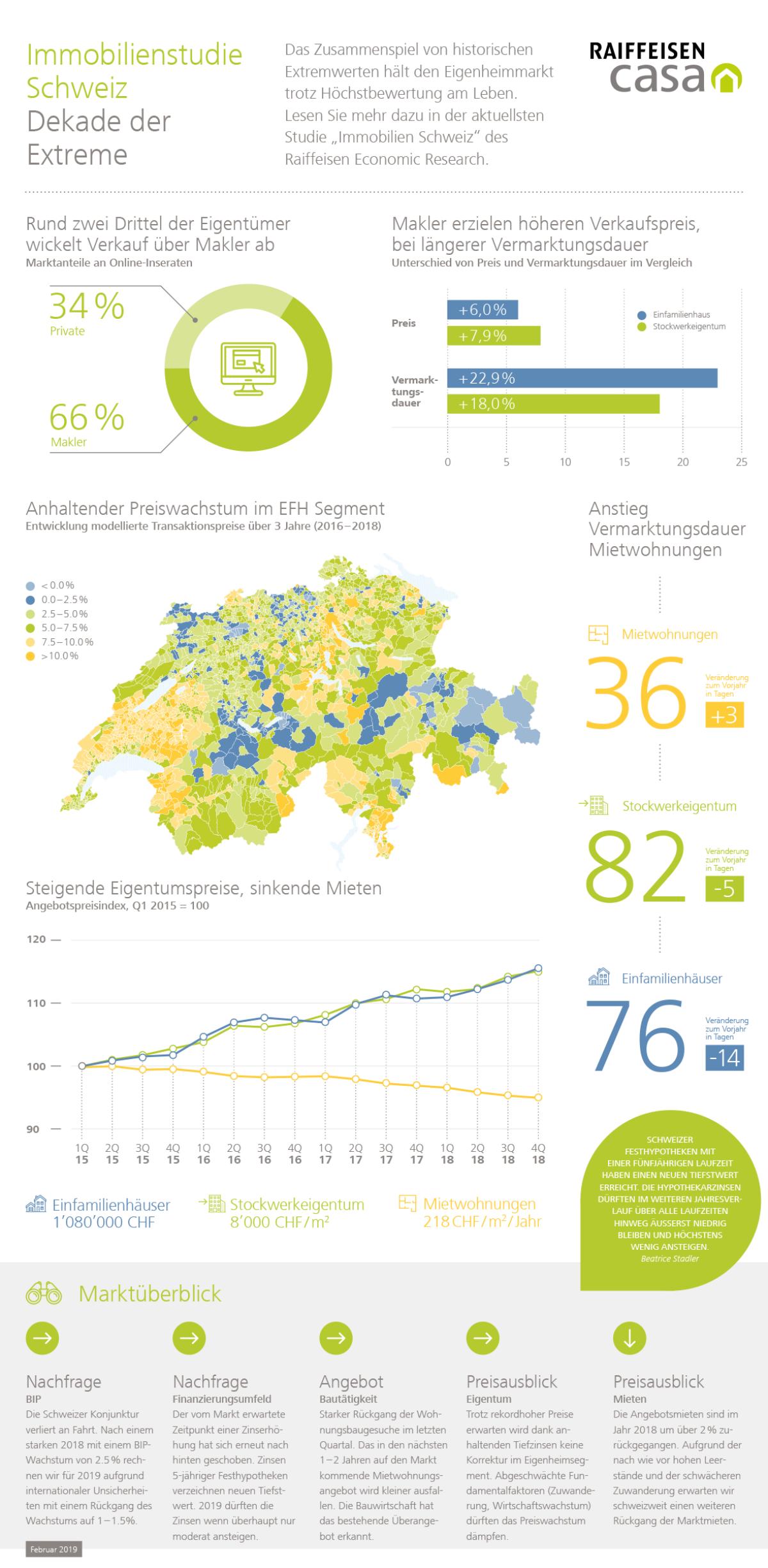 Bauen und Modernisieren in der Schweiz