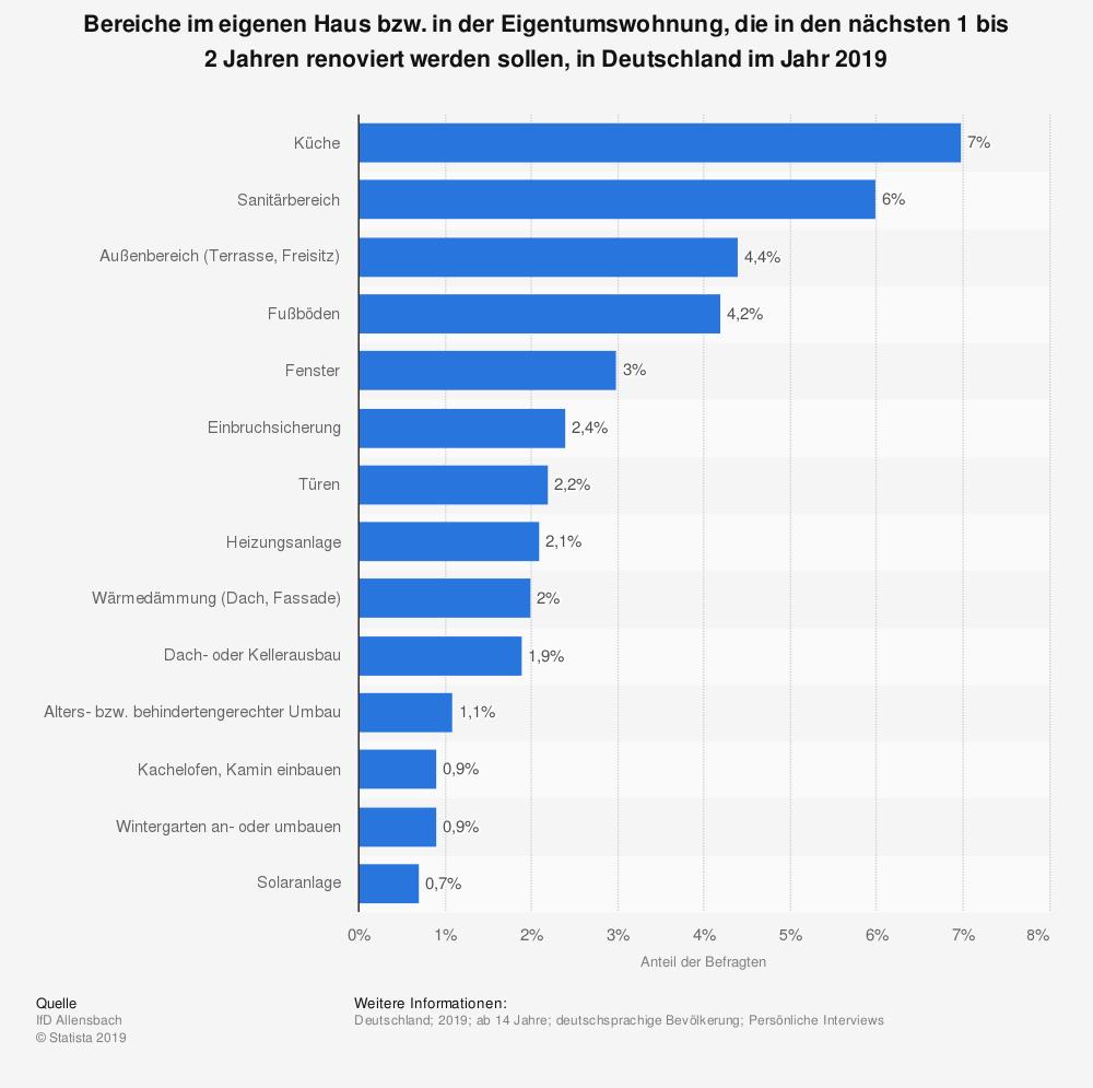 statistik über beliebte renovierungs-bereiche in der wohnung oder im hus